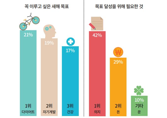 대상 : 20~40대 남녀고객 2069명. 일러스트 동아사이언스 (위메프 2016 자료)
