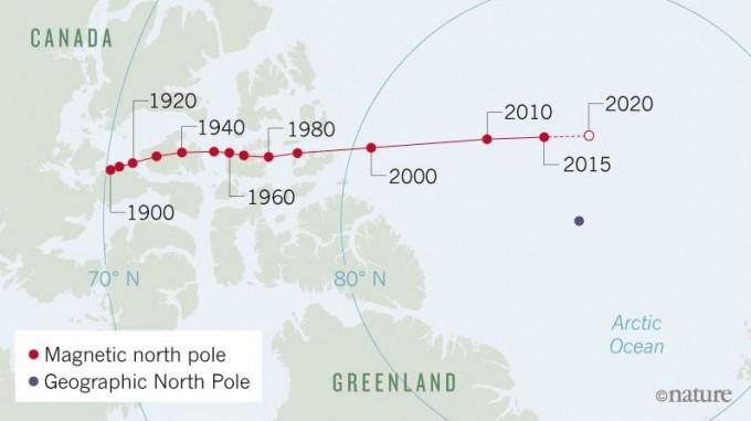 북반구 자기장 극점이 시간이 흐름에 따라 캐나다에서 반대편 러시아 시베리아 쪽으로 빠르게 이동하고 있다. - 자료: 미국해양대기청·네이처