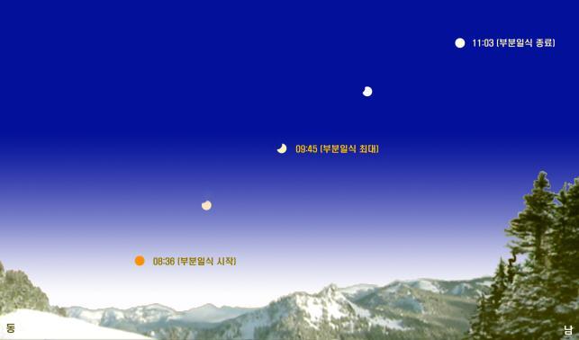1월 6일 오전 8시 36분경에 한국 전역에서 부분일식을 관찰할 기회가 열린다. 부분일식은 약 2시간 반 동안 진행된다. -국립과천과학관 제공