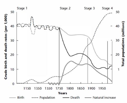 영국의 인구학적 천이. 1700년 이전, 중세 시대의 영국 인구는 천천히 증가했다. 출생률과 사망률은 모두 아주 높았다. 주기적인 감염병(흑사병 등)이 인구를 감소시키곤 했다. 산업화와 공공 보건의 향상으로 인해서 사망률은 줄어들고, 인구가 늘어났다. 그러나 다른 많은 선진국처럼, 영국은 낮은 사망률, 낮은 출생률로 특징지어지는 인구학적 천이를 겪으면서 인구 증가율은 다시 정체되었다. 《진화와 인간 행동》, 카트라이트, 박한선 역, 에이도스