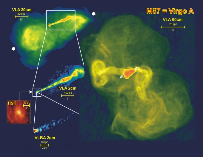 처녀자리은하단의 모습(왼쪽 위)을 보면 길게 제트가 뿜어져 나오는 모습(기둥처럼 보이는 부분)이 보인다. 이 부분을 확대한 게 왼쪽 아래로, 그 왼쪽 긑에 처녀자리A전파은하(M87)가 존재하는 것으로 추정된다. 오른쪽이 은하의 확대 모습이다. 이곳 중심부에는 거대질량블랙홀이 있는데, 이것이 초고에너지 우주선의 기원으로 추정된다. -사진제공 미국국립전파천문대
