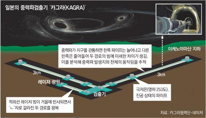 카그라협력단·네이처