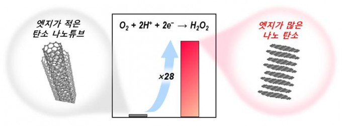 연구팀은 탄소 촉매의 가장자리(엣지)를 늘리기 위해 2~50나노미터 크기의 구멍을 갖는 실리카 물질 내부에서 탄소 원자를 흑연으로 성장시켜 새 촉매를 만들었다. UNIST 제공