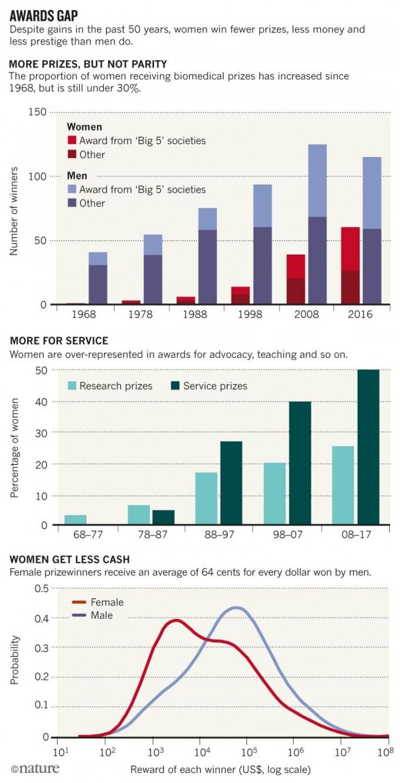 미국의 생명과학 및 의학 관련 상 수상자를 최근 50년치 분석한 데이터다. 맨 위는 수상자 수로 여성 수상자 비율은 상승 추세임을 알 수 있다(맨 위). 하지만 교육 등 연구 외적인 상은 남녀 같은 비율로 받는 반면 연구 관련 상은 여전히 적게 받아 내실이 적었다(가운데). 상금도 전반적으로 남성보다 적은 금액에 분포해 있다(아래). -사진 제공 네이처