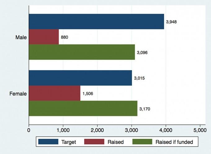 남녀별 크라우드펀딩 특징 비교. 위가 남성 아래가 여성 연구자다. 여성 연구자가 목표금액으 4분의 1가량 적은 대신, 성공률은 높고 모금액도 많았다. - 사진 제공 PLoS