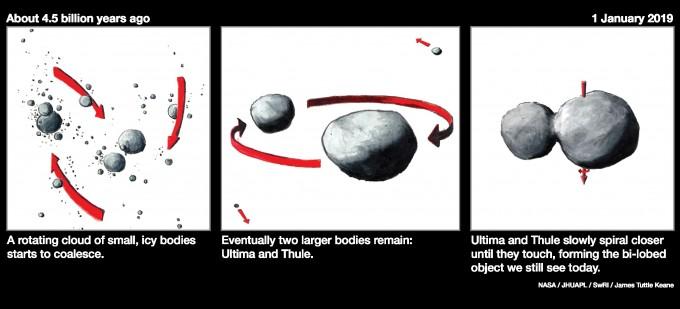 45억 년 전 태양계 형성 초기에 울티마 툴레가 만들어진 과정을 NASA가 추정했다. -사진 제공 NASA