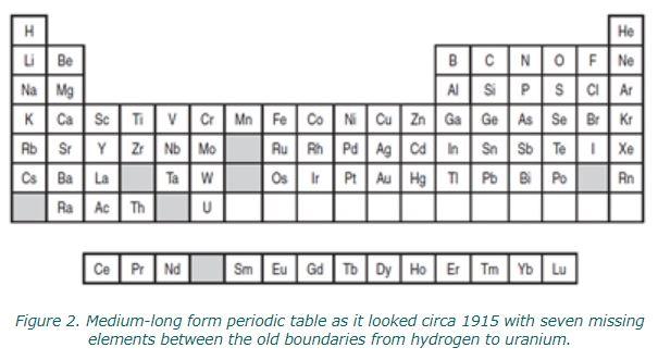 헨리 모즐리가 원소의 정체성이 양성자의 개수에서 온다는 사실을 밝힌 이후 1915년 무렵 나온 주기율표로 3족 스칸듐(Sc)과 이트륨(Y) 아래 란타넘(La)과 악티늄(Ac)이 보인다. 오늘날 주기율표와는 달리 토륨(Th)이 4족, 우라늄(U)이 6족에 배치돼 있다. 'Chemistry International' 제공