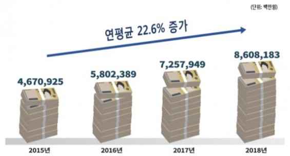 2018년 IoT산업 매출 8조6082억원…전년 대비 18.6% 증가