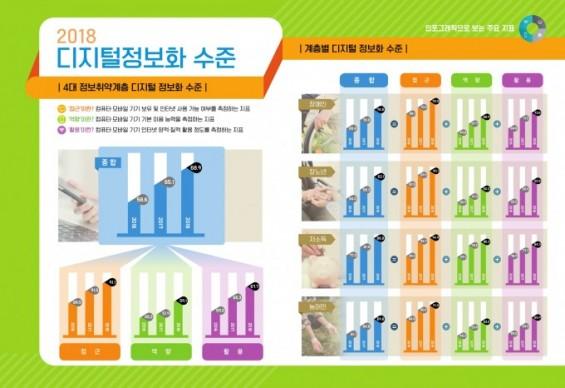 취약계층 디지털 정보화 수준 68.9%…전년 대비 3.8%p↑