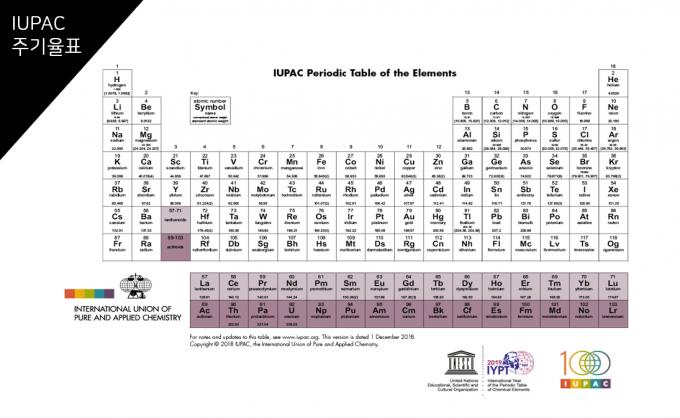 국제순수・응용화학연합(IUPAC) 사이트에 올라와 있는 주기율표로 세 번째 열(3족) 스칸듐(Sc)과 이트륨(Y) 아래 두 칸에 원소의 이름이 아니라 각각 '57-71 란타넘족'과 '89-103 악티늄족'이라고 표시돼 있다. 즉 비워뒀다는 말이다. IUPAC 제공