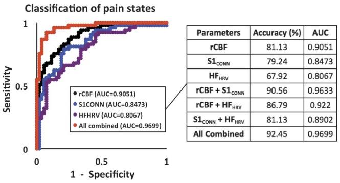 이정찬 박사팀이 개발한 모델은 통증을 예측하는 정확도가 97%에 이른다. 뇌혈류(rCBF, 81.13%)나 뇌파 활성도(S1CONN, 79.24%), 심박변이율(HFHRV, 67.92%)만 고려했을 때보다 훨씬 정확하다. 이정찬 박사 제공