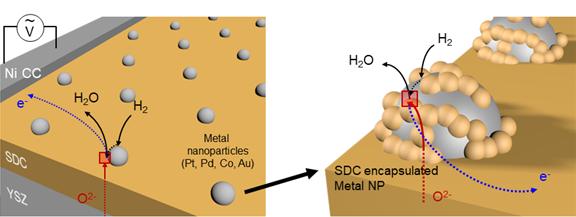 금속나노입자의 고온 전기화학적 촉매 특성 정밀 평가를 위한 전극 구조를 모식도로 나타냈다. KAIST 제공