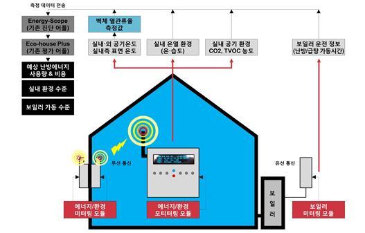 노후 건축물 에너지 성능 진단해 새어나가는 에너지 막는다