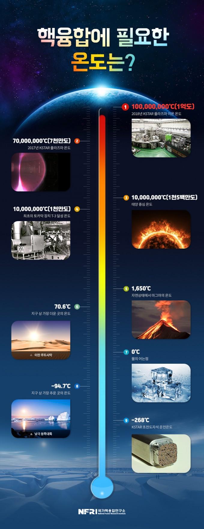 핵융합에 필요한 온도. 국가핵융합연구소 제공.