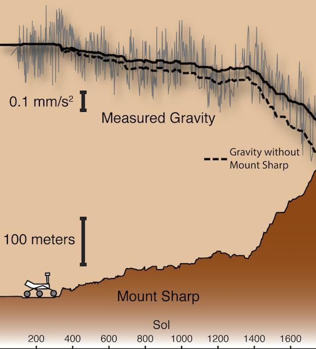 큐리오시티가 등산하던 샤프산. 케빈 루이스 제공