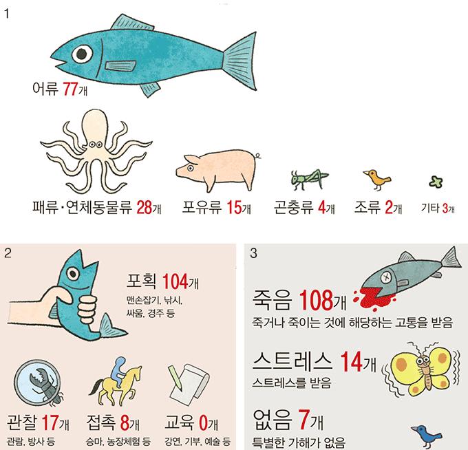86개 축제 '주요 프로그램' 129개 기준 - 1 어떤 동물들이 주요 이용되는가 2 동물들을 어떻게 이용하고 있는가 3 동물 축제는 동물에게 얼마나 고통스러운가. 출처 : 서울대학교 수의과대학 천명선 교수 연구실