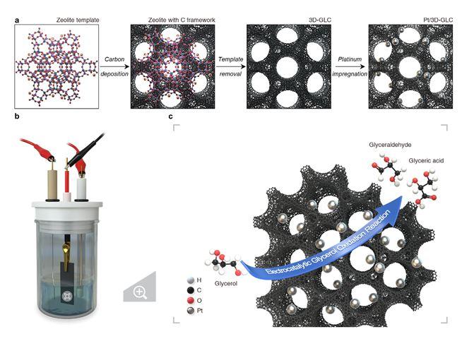3차원 구조의 그래핀 표면 특성을 가지는 탄소지지체를 사용해 백금 나노 입자를 합성하는 과정 과 이를 이용한 전기화학적 글리세롤 산화반응 테스트 장치를 모식도로 나타냈다. 한국화학연구원 제공