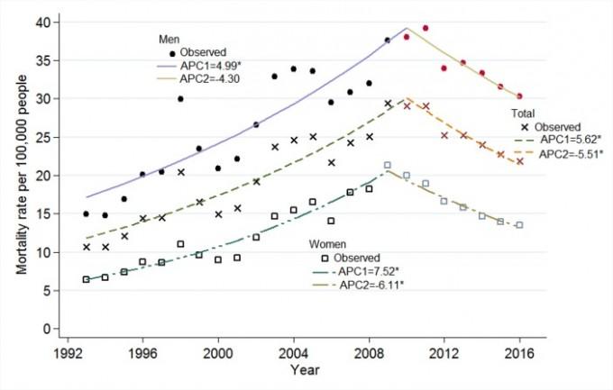 연도에 따른 한국인의 자살률 변화. 2009년을 기점으로 감소하는 추세다. 위에서부터 순서대로 남성, 남녀 전체, 여성의 자살률 변화. BMJ 제공.