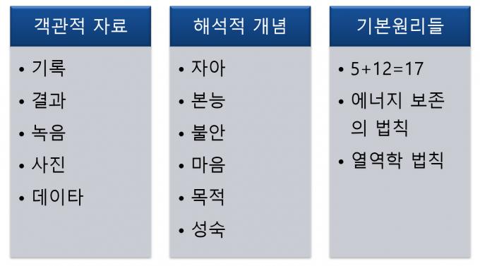 박한선 제공(자료: 그레고리 베이트슨, 《마음과 질서의 과학》