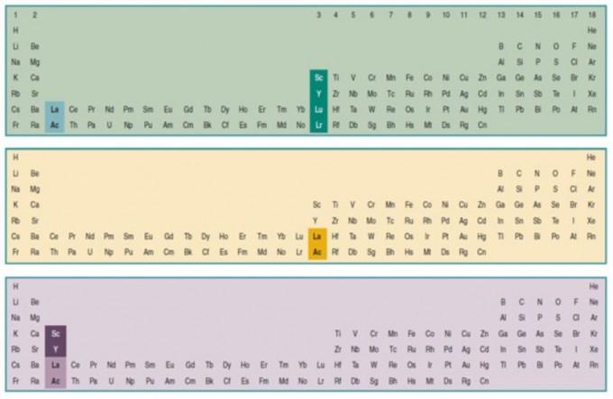f 블록을 포함하면 주기율표는 18개 열에서 32개 열로 늘어난다. 맨 위는 마델룽 규칙에 따른 '루테튬(Lu)·로렌슘(Lr) 주기율표'로 f 블록 14개 열이 s 블록(1-2족)과 d 블록(3-12족) 사이에 들어간다. 반면 '란타넘(La)·악티늄(Ac) 주기율표'를 32개 열로 표시할 경우 f 블록을 s 블록과 d 블록 사이에 넣으면 원자번호 순서대로 배치되지 않는다(71Lu 다음에 57La가 오고 103Lr 다음에 89Ac가 온다)(가운데). 원자번호 순서대로 배치하면 f 블록이 d 블록을 깨고 들어가는 꼴이 된다(아래). Chemistry International 제공