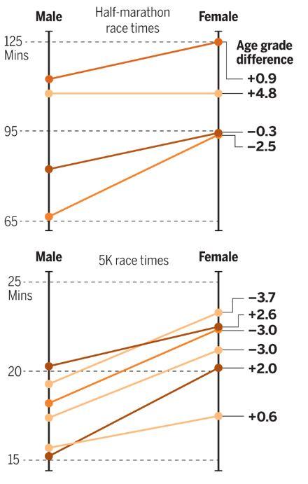 트랜스젠더 육상 선수의 성전환 전후의 기록변화로 대다수가 크게 떨어짐을 알 수 있다(위는 하프마라톤, 아래는 5000m). 오른쪽 숫자는 성별이 바뀔 때 상대적인 능력 변화를 가리킨다. 즉 값이 플러스(+)이면 능력이 높아졌다는 뜻이고 0이면 과거 남자일 때의 영향이 없다는 뜻이다. 분석 결과 유의미한 변화가 없었다. '스포츠문화 및 정체성 저널' 및 '사이언스' 제공