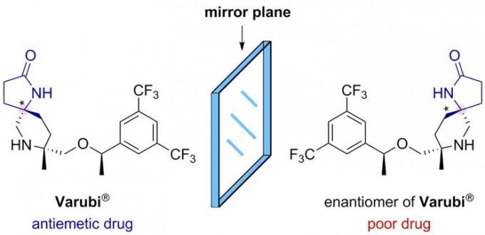 시중에 판매되는 항구토제의 일종인 베루비의 화학식. 연구팀이 합성한 '카이랄 락탐' 성분을 분자 구조 내에 갖고 있다. 왼쪽 거울상 이성질체는 약물로 쓰이지만 오른쪽 거울상 이성질체는 약물 활성이 매우 떨어진다. IBS 제공.