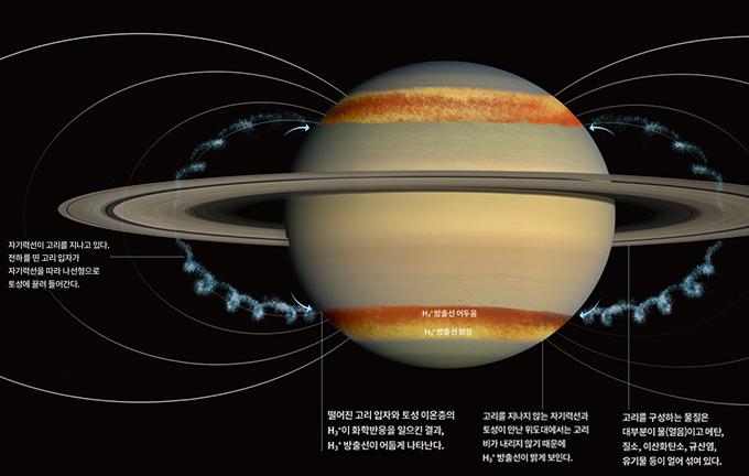 '고리 비' 어떻게 발견했을까 - 미국 연구팀은 토성의 이온층을 이루는 삼원자수소 이온(H₃+)의 밝기가 위도마다 다른 것에 착안해 ′고리 비(ring rain) 현상을 밝혀냈다. 전하를 얻은 작은 고리 입자가 자기력선을 따라 중위도 지역으로 빨려 들어간다. 대기로 떨어진 입자와 대기 중 H₃+이 화학반응을 일으켜 고리 비가 내리는 곳에서는 H₃+의 밝기가 어둡게 나타난다. 자료: NASA Goddard