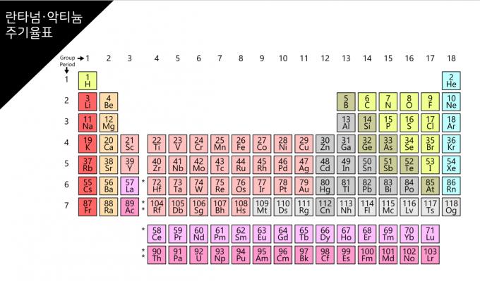 위키백과의 주기율표 항목에 나오는 주기율표로 3족 스칸듐(Sc)과 이트륨(Y) 아래 란타넘(La)과 악티늄(Ac)이 들어간 형태다. 위키피디아 제공