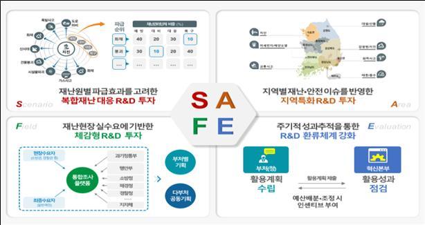 과기정통부가 마련한 SFAE 모델. 과기정통부 제공.