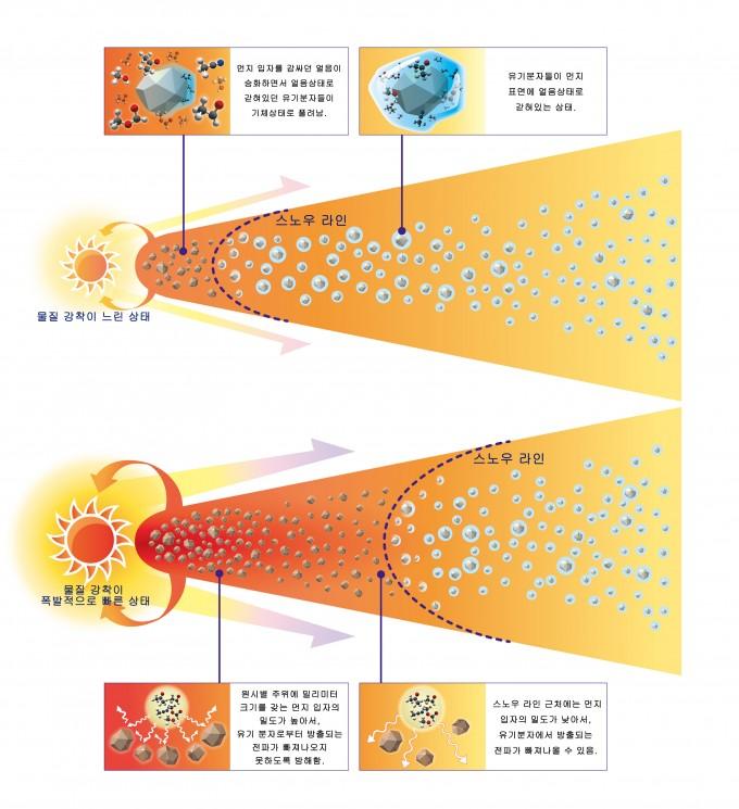 정상상태(위)와 폭발적으로 밝아지는 상태(아래)에 놓여있는 원시행성계원반의 화학적 상태를 보여주는 그림. 폭발적으로 밝아지는 상태에 있는 V883 Ori에서는 원반이 데워져 스노우 라인이 바깥쪽으로 밀려난다. 따라서 넓은 영역에서 얼음에 갇혀있던 다양한 분자들이 기체상태로 승화한다. -사진 제공 일본국립천문대