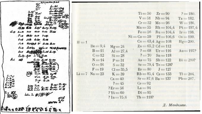 멘델레예프가 1969년 주기율표 발표를 준비하는 과정에서 만든 주기율표 초안 원본(왼쪽)과 이를 알아볼 수 있게 정리한 인쇄물(오른쪽). - 자료: 사이언스