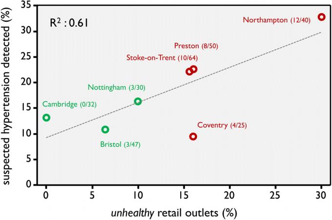 건강에 좋지 않은 소매점의 비율(가로축)이 높은 쇼핑센터일수록 쇼핑센터를 방문한 손님의 고혈압 비율(세로축)이 높았다고 연구진은 밝혔다. 초록색동그라미는 건강에 좋은 곳으로 분류된 쇼핑센터. 붉은색 동그라미는 건강에 좋지 않은 곳으로 분류된 쇼핑센터. BMC 공중보건 제공