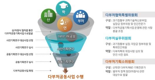 다부처협력특별위원회 선정 연구개발 사업 개요도. 과기정통부 제공.