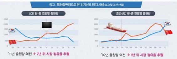 한국 OLED·퀀텀닷 경쟁력은 이미 노란불, 빅데이터는 이미 알고 있다