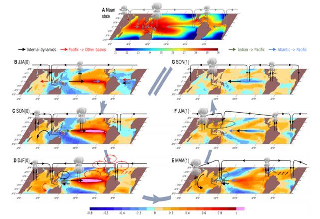 계절별 대양간 상호작용 모식도. 음영은 해수면 온도, 화살표 및 선은 대기순환의 변화를 의미한다. 사진 제공 포스텍