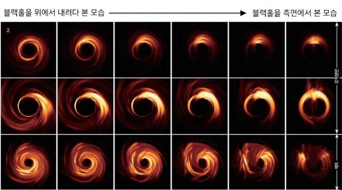 프리크 로엘롭스 네덜란드 라드바우드대 연구원팀이 Sgr A*의 모습을 시뮬레이션 한 결과. 강착원반(위 두 줄)과 제트에서 나오는 빛이 블랙홀의 중력에 의해 휘감긴 모습이다. 블랙홀의 머리 부분 (맨 왼쪽 열)부터 측면(맨 오른쪽 열)에 이르기까지 다양한 각도에서 시뮬레이션했다. 가운데 검은 부분이 바로 EHT에서 확인하려고 하는 블랙홀의 그림자다. Roelofs et al.