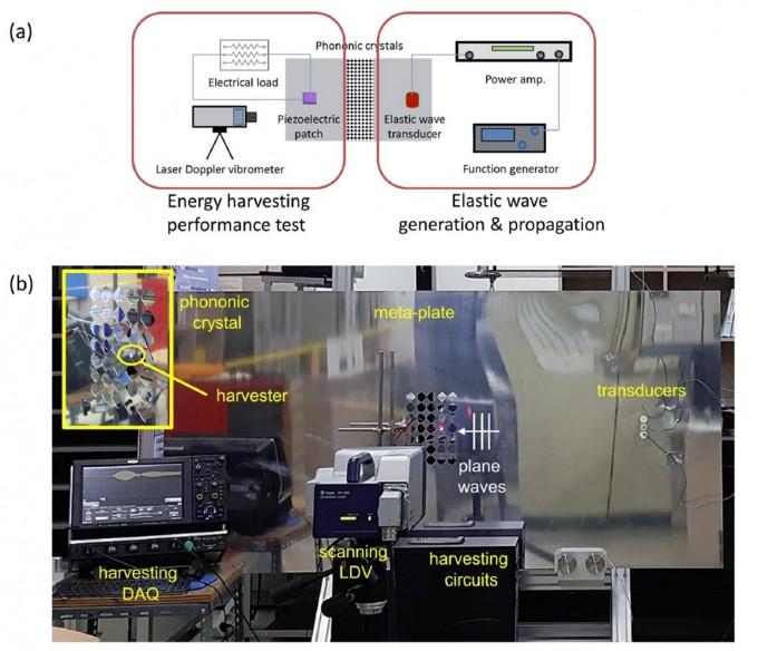 메타 에너지 하베스팅 시스템을 구현했다. 한국표준과학연구원 제공