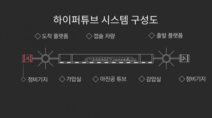 ′하이퍼튜브′ 시스템 구성도. 한국철도기술연구원 제공