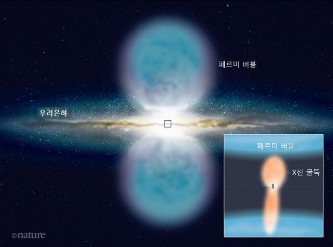 우리은하 중심의 초대형 블랙홀 위아래로 생성된 X선 굴뚝의 상상도. X선 굴뚝이 은하 중심부와 페르미 버블을 연결한다는 사실이 밝혀졌다. 네이처 제공
