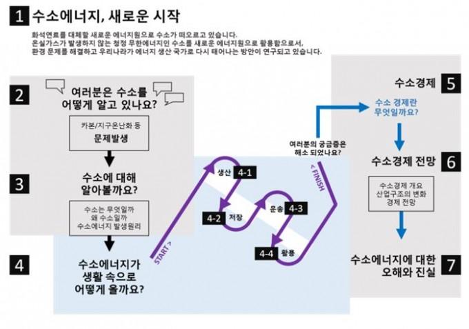 13일 대전 유성 국립중앙과학관에서 열리는 팝업 전시회의 전시스토리 라인. 과학기술정보통신부 제공