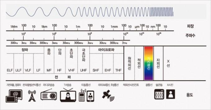 전자기파를 파장에 따라 분류했다. 왼쪽의 파장이 긴 전자기파가 흔히 ′전파′로 불리고 무선 통신과 방송에 이용된다. 사진제공 한국방송통신전파진흥원