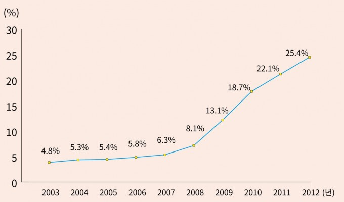 임신성 당뇨병으로 진단받은 환자가 점차 증가하고 있다. 자료 국민건강보험 제공