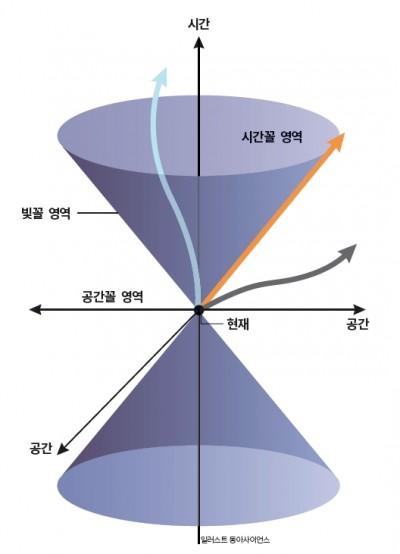 빛원뿔(lightcone). 아인슈타인의 특수상대성이론에 등장하는 수식(오른쪽 박스)을 시간과 공간을 축으로 한 그래프로 그리면 기울기가 빛의 속력(c)인 원뿔 두 개가 머리를 맞댄 모양이 나온다. 이 그래프는 빛에 의해 만들어진 원뿔처럼 생겼다고 해서 '빛원뿔'이라고 불린다. 어떤 물리적인 사건이 원점(현재)에서 일어났을 때 세 영역 중 한 곳을 향하게 된다. 빛보다 느리게 진행될 경우 '시간꼴 영역'으로(하늘색 화살표), 빛이(또는 빛과 같은 속도로) 운동할 경우엔 '빛꼴 영역'으로(주황색 화살표) 빛보다 빠르게 진행될 땐 '공간꼴 영역'으로 향한다(회색 화살표). 이중 시간꼴 영역과 빛꼴 영역으로의 진행이 우리 세계에서 일어날 수 있는 경우이며, 이때를 원점의 사건과 나중의 사건이 인과 관계로 연결돼 있다고 한다.