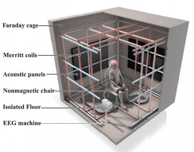 지구자기장 세기의 자기력선 방향 변화에 따른 뇌파의 변화를 측정한 실험이 이뤄진 '패러데이 상자'의 구조다. 모든 면이 알루미늄으로 싸여 있어 외부의 전자기장 영향을 차단한다. 그리고 코일이 감겨 있어 선별적으로 전류를 보내 특정 방향의 자기장을 생성할 수 있다. ′이뉴로' 제공