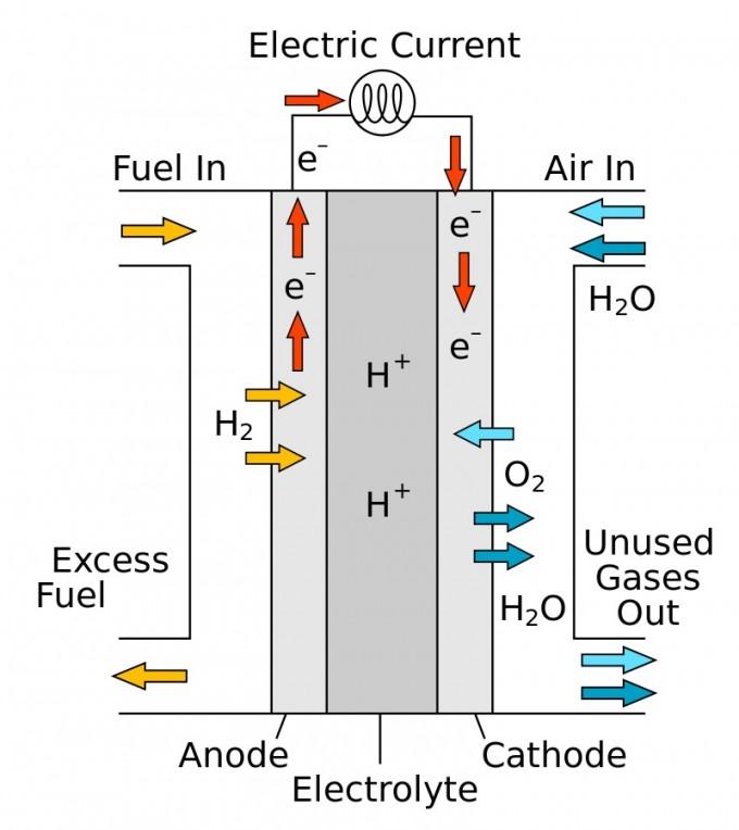 PCFC 연료전지의 원리를 그림으로 표현했다. 사진제공 위키미디어