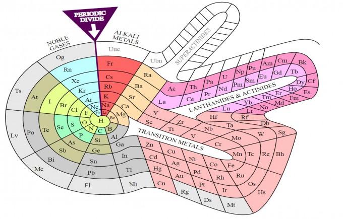 미국의 과학사가이자 화학자인 시어도어 벤피가 고안한 대안 주기율표. 나선형으로 원소의 순서와 주기, 특성을 표현했다. 여러 대안들이 논의되고 있지만, 여전히 멘델레예프의 주기율표는 단순성과 편리성 면에서 많은 화학자들의 지지를 받고 있다. 사진 제공 위키미디어