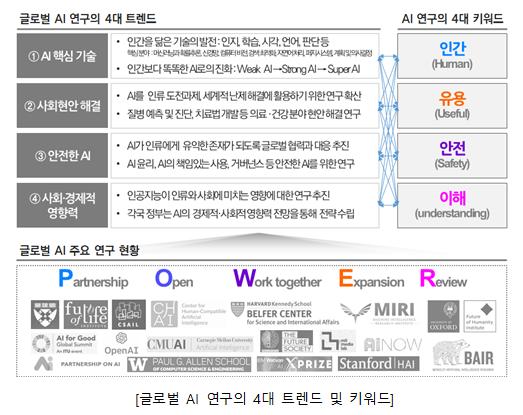 한국정보화진흥원 제공
