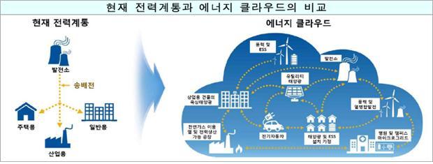 에너지클라우드의 개념. 사진제공 과학기술정보통신부