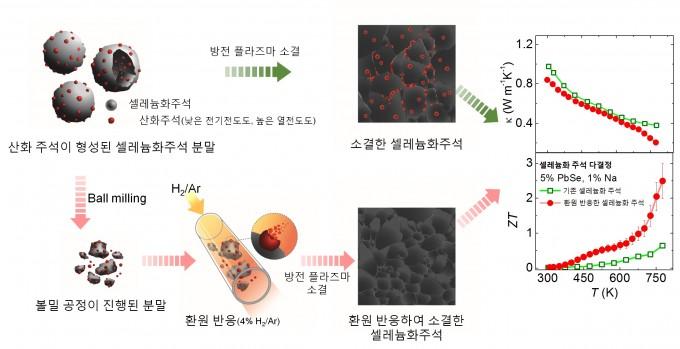 산화주석 나노입자 제거에 따른 열전성능의 향상을 나타냈다. 기초과학연구원