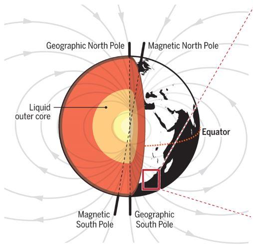 지구자기장은 액체인 외핵의 순환에서 발생한다. 즉 지구 내부에 거대한 자석이 들어있는 셈으로 자기력선의 방향을 보면 북반구 중위도에서 경사각이 수평면 밑으로 70도 내외다. '사이언스' 제공
